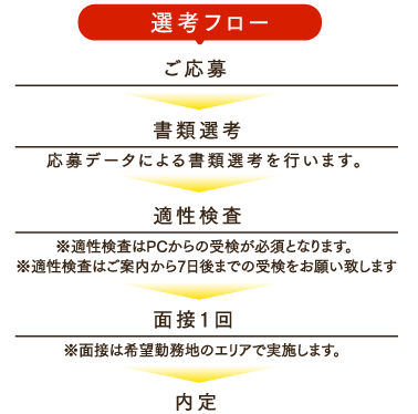 選考フロー ご応募→書類選考→適正検査→面接1回→内定