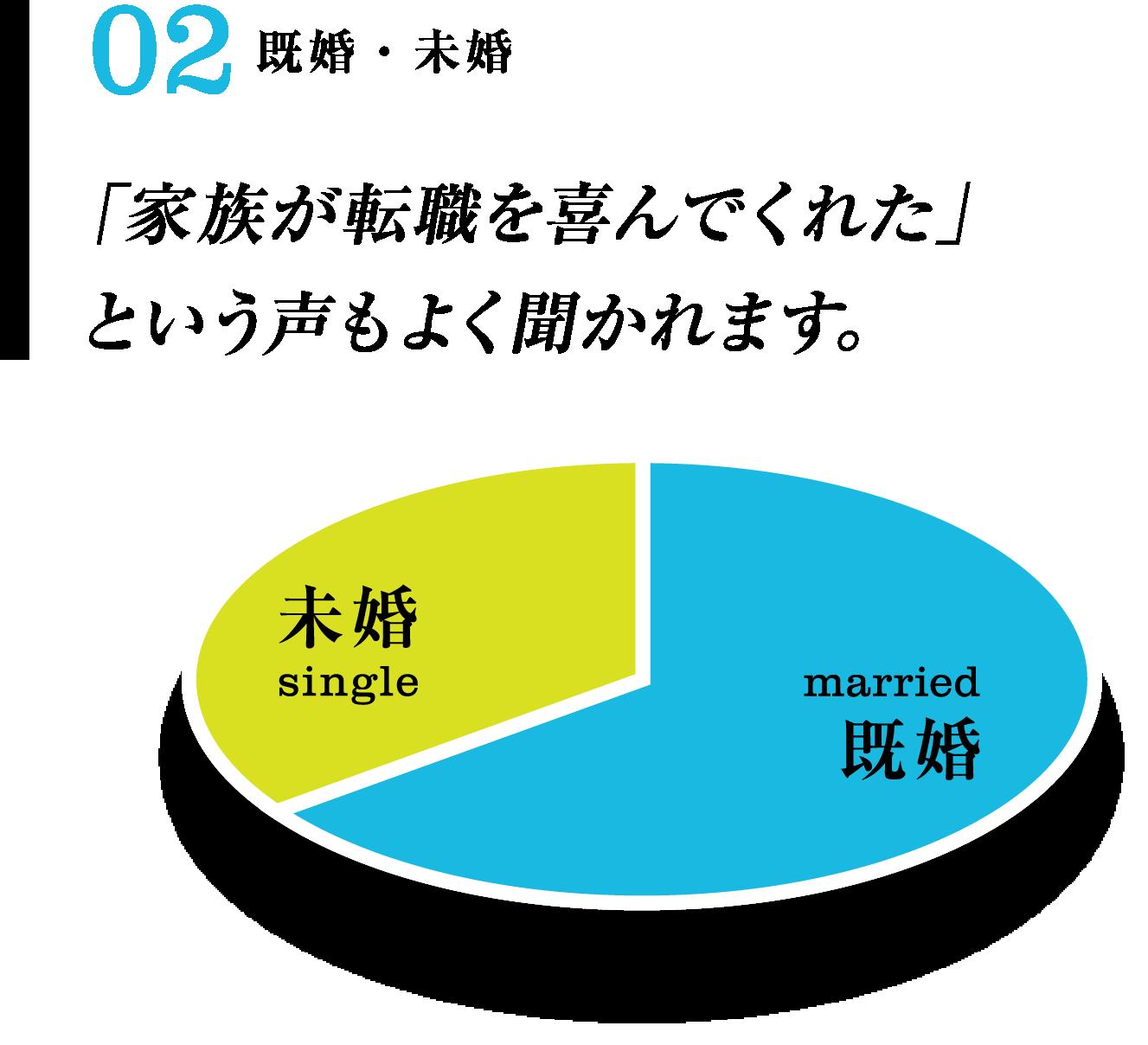 既婚・未婚 「家族が転職を喜んでくれた」という声もよく聞かれます。